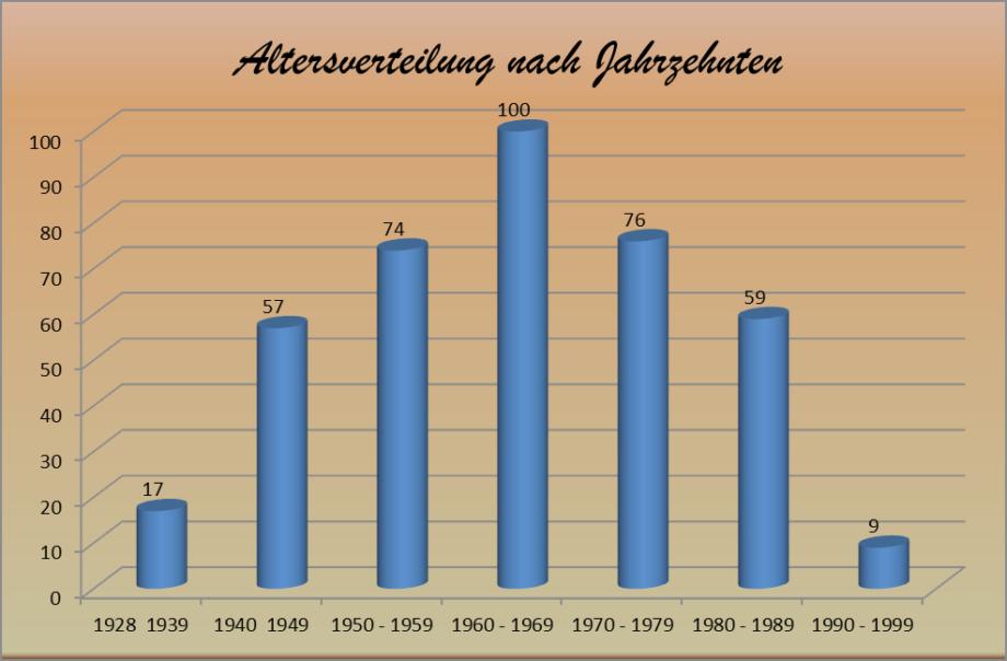 Altersverteilung nach Jahrzehnten